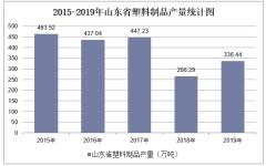 2015-2019年山东省塑料制品产量及月均产量统计分析