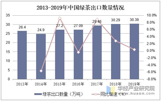 2013-2019年中国绿茶出口数量情况
