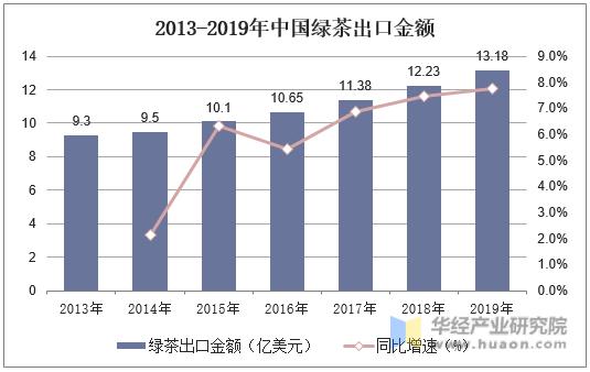 2013-2019年中国绿茶出口金额