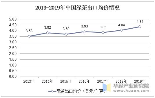 2013-2019年中国绿茶出口均价情况