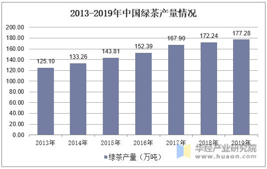 2013-2019年中国绿茶产量情况