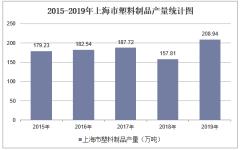 2015-2019年上海市塑料制品产量及月均产量统计分析