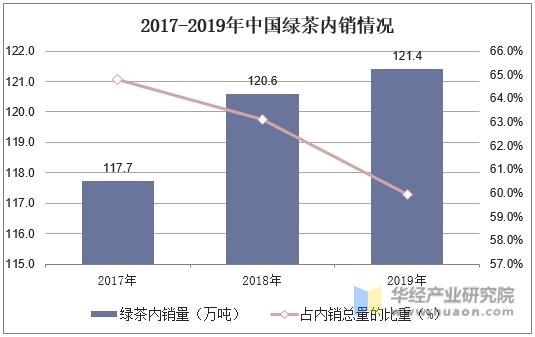 2017-2019年中国绿茶内销情况