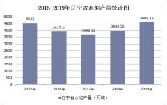 2015-2019年辽宁省水泥产量及月均产量统计分析
