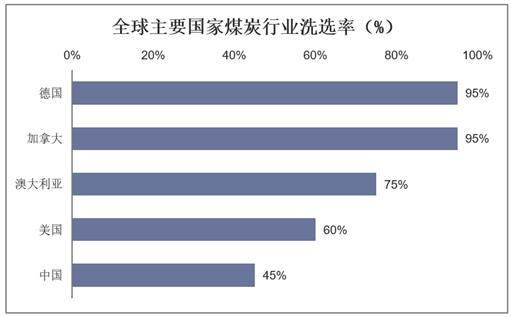 全球主要国家煤炭行业洗选率(%)
