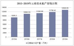2015-2019年云南省水泥产量及月均产量统计分析