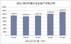 2015-2019年浙江省水泥产量及月均产量统计分析
