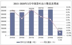2020年1-3月中国茶叶出口数量、出口金额及出口均价统计
