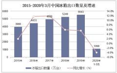 2020年1-3月中国冰箱出口数量、出口金额及出口均价统计