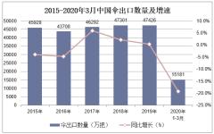 2020年1-3月中国伞出口数量、出口金额及出口均价统计