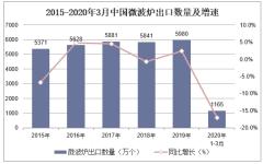 2020年1-3月中国微波炉出口数量、出口金额及出口均价统计