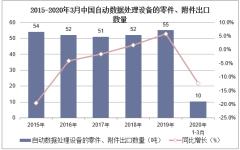 2020年1-3月中国自动数据处理设备的零件、附件出口数量、出口金额及出口均价统计