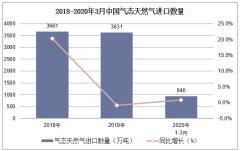 2020年1-3月中国气态天然气进口数量、进口金额及进口均价统计