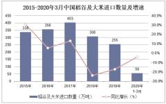 2020年1-3月中国稻谷及大米进口数量、进口金额及进口均价统计