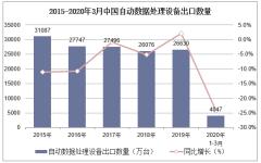 2020年1-3月中国自动数据处理设备出口数量、出口金额及出口均价统计