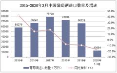 2020年1-3月中国葡萄酒进口数量、进口金额及进口均价统计