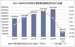 2020年1-3月中国计算机集成制造技术出口金额统计分析