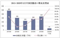 2020年1-3月中国食糖进口数量、进口金额及进口均价统计