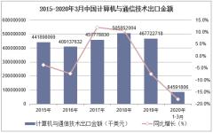 2020年1-3月中国计算机与通信技术出口金额统计分析