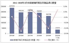 2020年1-3月中国玻璃纤维及其制品进口数量、进口金额及进口均价统计