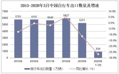 2020年1-3月中國自行車出口數量、出口金額及出口均價統計