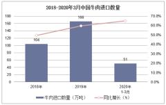 2020年1-3月中国牛肉进口数量、进口金额及进口均价统计