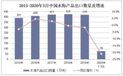 2020年1-3月中国水海产品出口数量、出口金额及出口均价统计