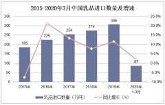 2020年1-3月中国乳品进口数量、进口金额及进口均价统计