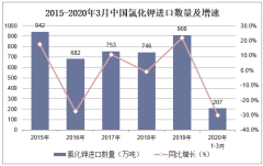 2020年1-3月中国氯化钾进口数量、进口金额及进口均价统计