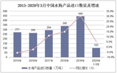 2020年1-3月中国水海产品进口数量、进口金额及进口均价统计