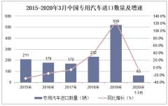 2020年1-3月中國專用汽車進口數量、進口金額及進口均價統計