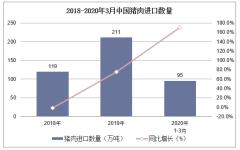 2020年1-3月中国猪肉进口数量、进口金额及进口均价统计
