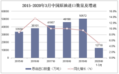 2020年1-3月中国原油进口数量、进口金额及进口均价统计