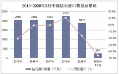 2020年1-3月中国钻石进口数量、进口金额及进口均价统计