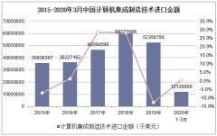 2020年1-3月中国计算机集成制造技术进口金额统计分析