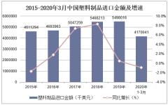 2020年1-3月中国塑料制品进口金额统计分析