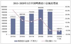 2020年1-3月中国啤酒进口金额统计分析