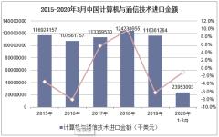 2020年1-3月中国计算机与通信技术进口金额统计分析