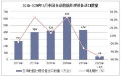 2020年1-3月中国自动数据处理设备进口数量、进口金额及进口均价统计