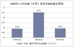 2020年1-3月活猪(中等)集贸市场价格走势及增速分析
