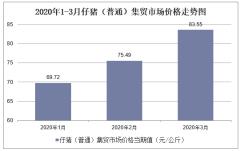 2020年1-3月仔猪(普通)集贸市场价格走势及增速分析