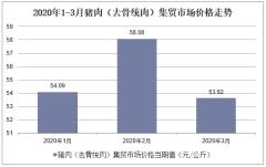 2020年1-3月猪肉(去骨统肉)集贸市场价格走势及增速分析