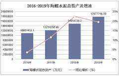 2016-2019年海螺水泥(600585)总资产、营业收入、营业成本及净利润统计