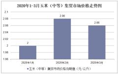 2020年1-3月玉米(中等)集贸市场价格走势及增速分析