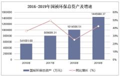2016-2019年国祯环保(300388)总资产、营业收入、营业成本及净利润统计