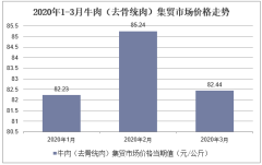 2020年1-3月牛肉(去骨统肉)集贸市场价格走势及增速分析