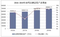 2016-2019年迎駕貢酒(603198)總資產、營業收入、營業成本及凈利潤統計