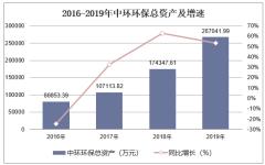 2016-2019年中环环保(300692)总资产、营业收入、营业成本及净利润统计