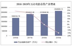 2016-2019年万达电影(002739)总资产、营业收入、营业成本及净利润统计