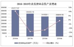 2016-2019年农发种业(600313)总资产、营业收入、营业成本及净利润统计